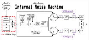 Infernal Noise Machine - Block Diagram